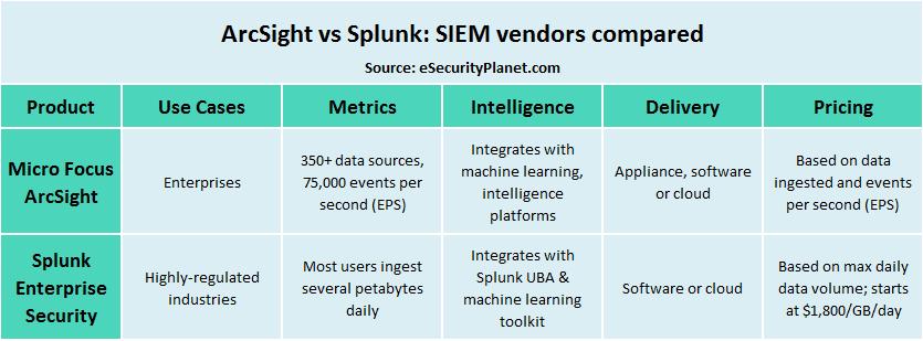 arcsight vs splunk comparison