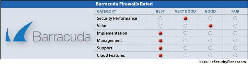 Barracuda firewall chart