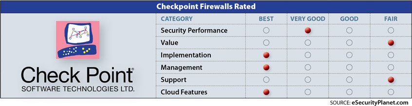 check point firewall review