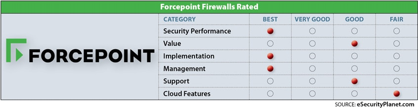 Forcepoint NGFW review