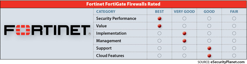 FortiGate review