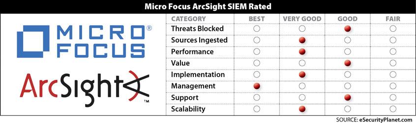 ArcSight SIEM