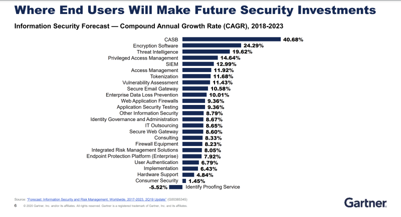 Gartner security spending