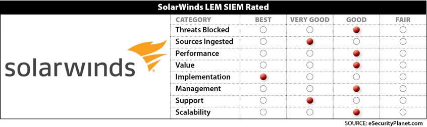 SolarWinds SIEM