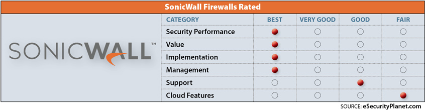 SonicWall ratings
