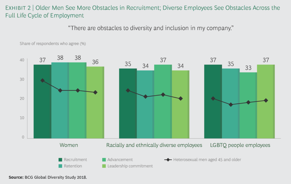 Chart comparing how women, racially/ethnically diverse employees, LGBTQ employees, and heterosexual men aged 45+ view obstacles to diversity.