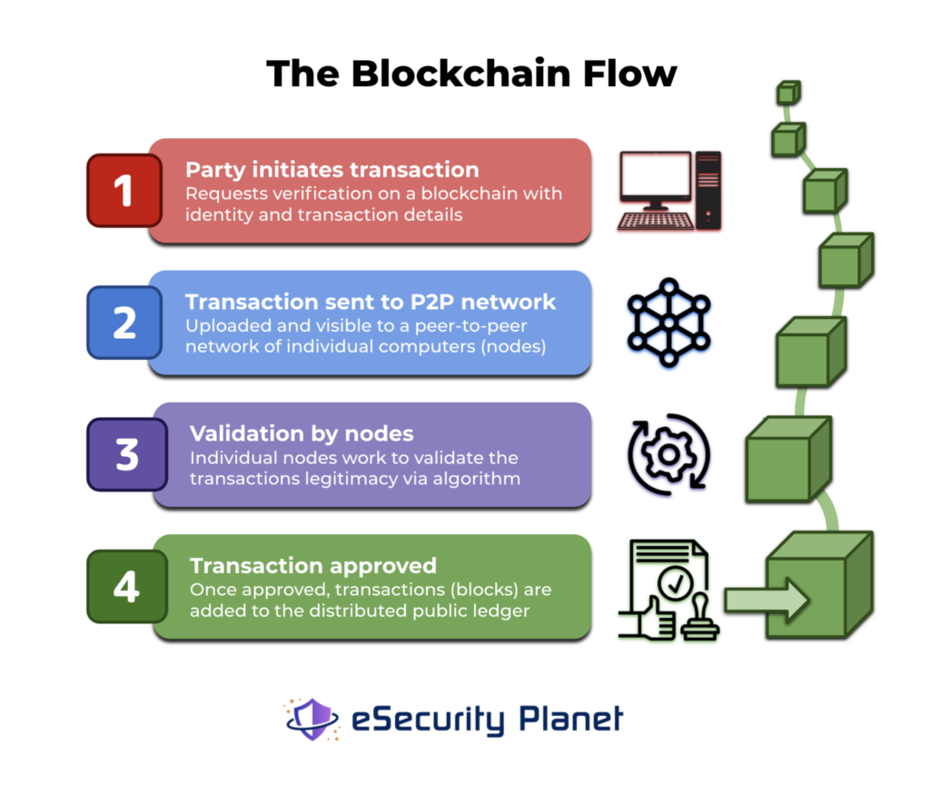 A graphic image showing how blockchain transactions work through a peer to peer network.