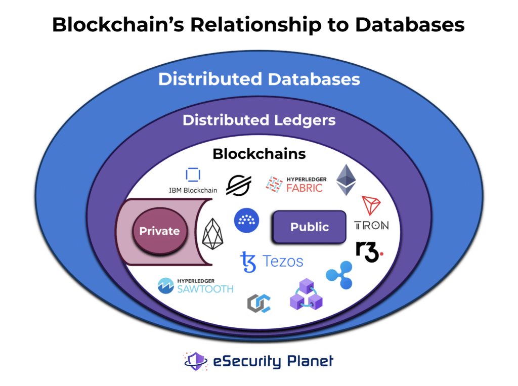 A graphic image of blockchain's relationship to distributed ledgers and distributed databases. Designed by Sam Ingalls.