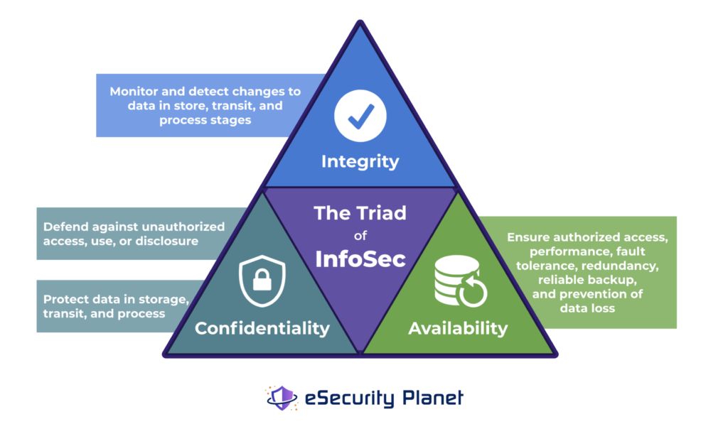 """A graphic image of the well-known """"Triad of InfoSec"""" which prioritizes Integrity, Confidentiality, and Availability."""