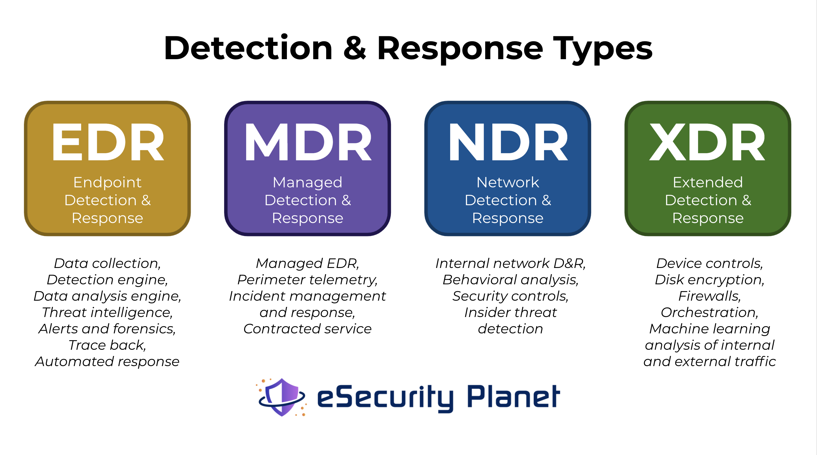 A graphic designed by Sam Ingalls that show how EDR, MDR, NDR, and XDR differ in their capabilities .