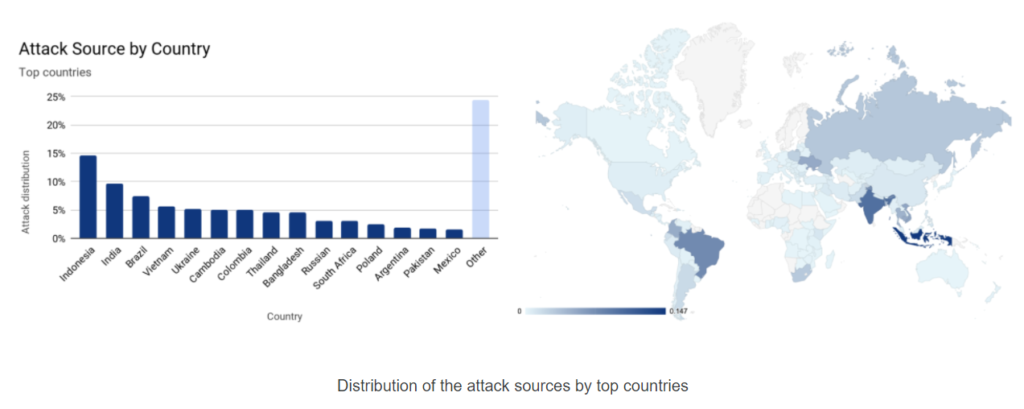 Graph and map of the distribution of DDoS attack sources by top countries.