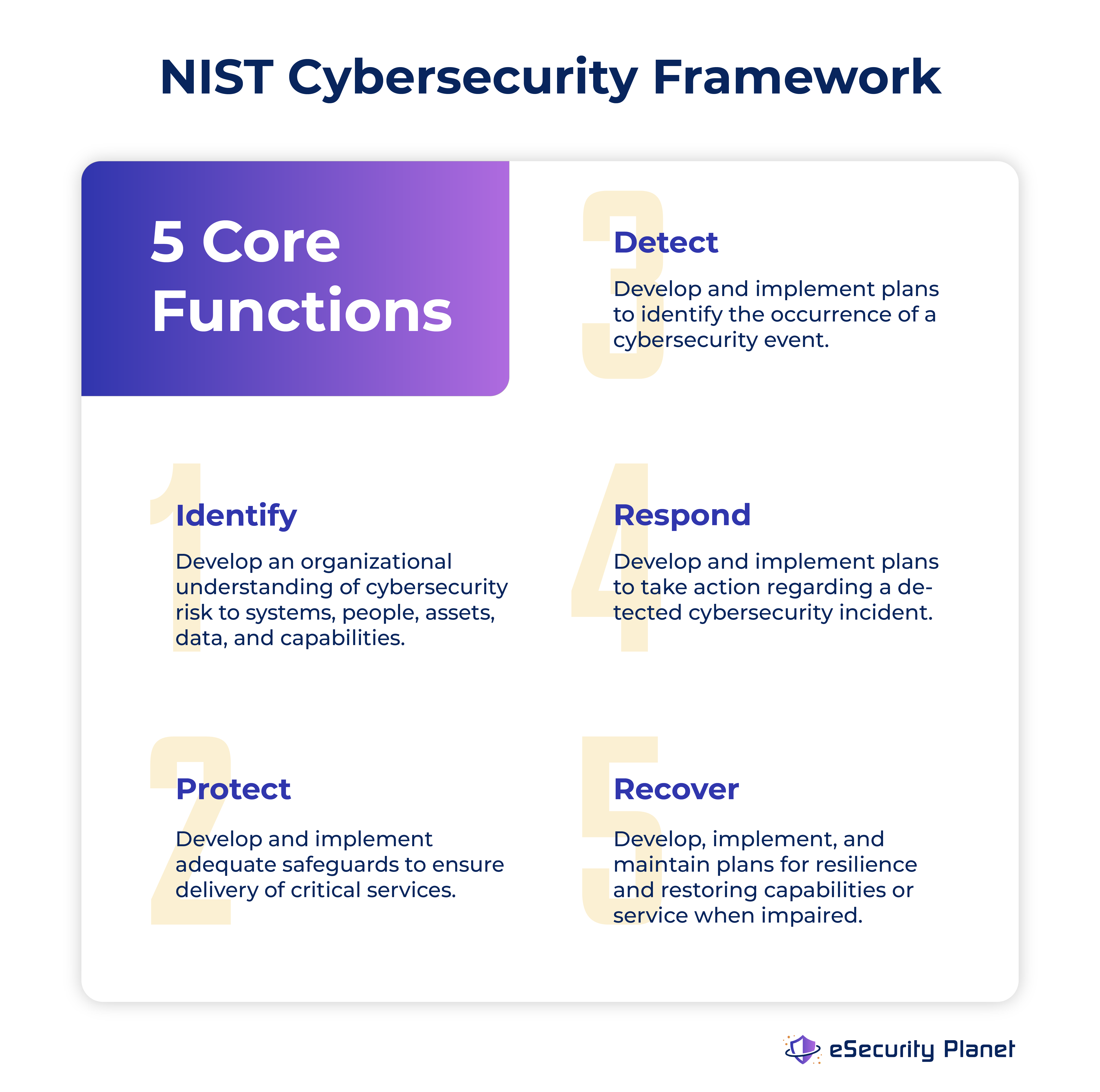 A graphic image showing the 5 core functions provided by the NIST Cybersecurity Framework are 1. Identify, 2. Protect, 3. Detect, 4. Respond, and 5. Recover.