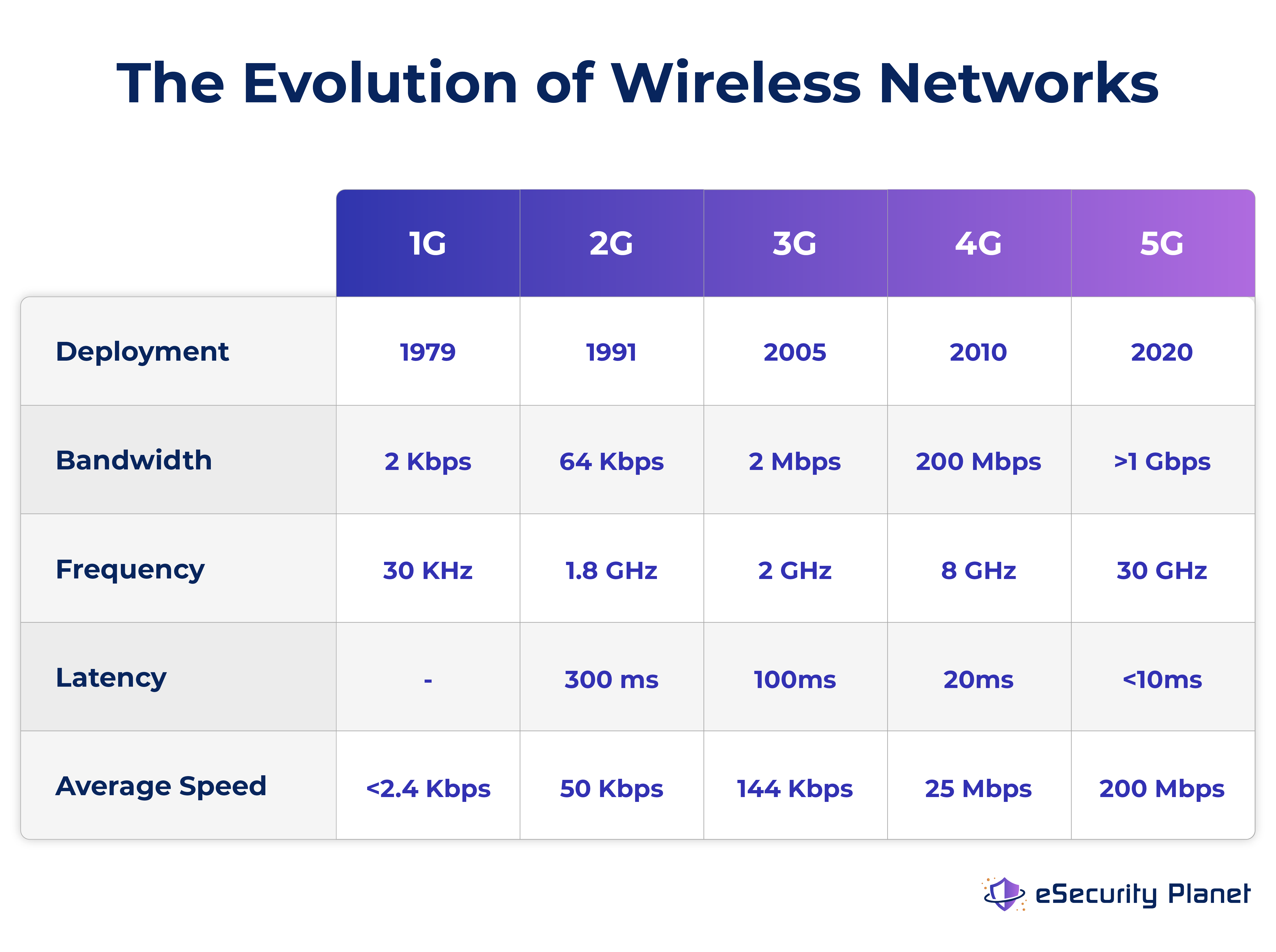 A graphic showing how wireless networks evolved over the years in terms of bandwidth, frequency, latency, and average speed. 5G is the newest generation of telecommunication networks for wireless devices.