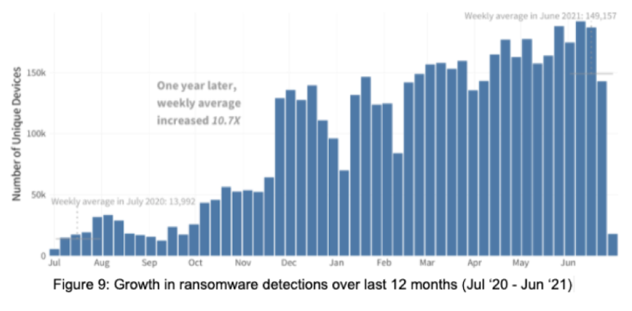 ransomware trend