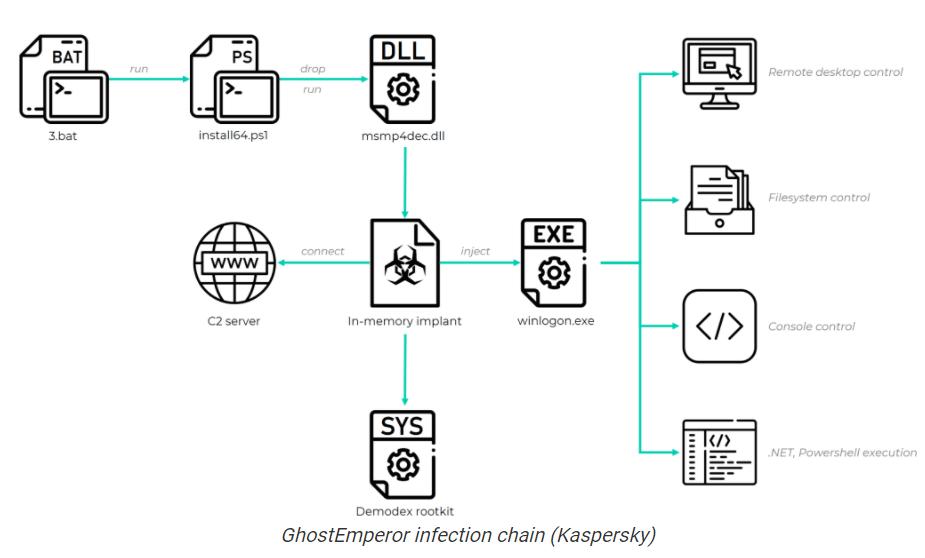GhostEmperor malware