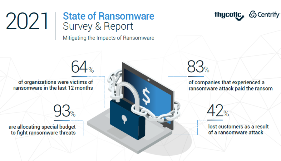 ThycoticCentrify Ransomware Report: 83 Percent of Victims Paying Ransom